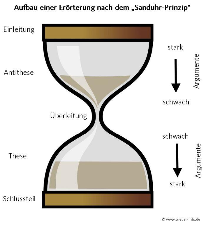 Sanduhr-Prinzip
