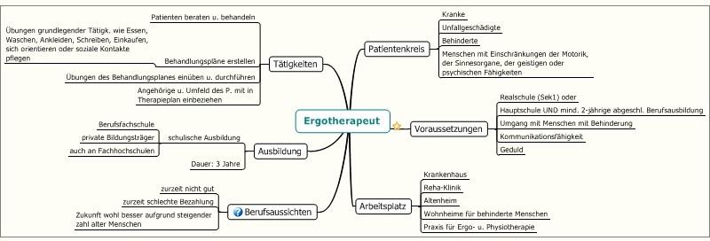 Bsp-Mindmap Ergotherapeut