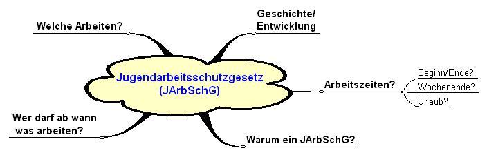 inhalte der Präsentation zum JArbSchG