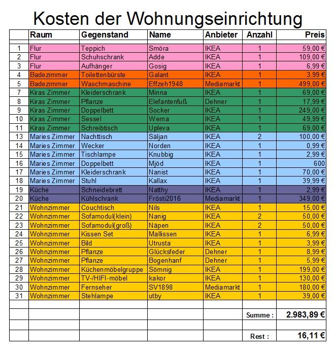 wohnungskosten